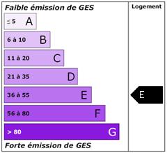 Emission de gaz à effet de serre : E